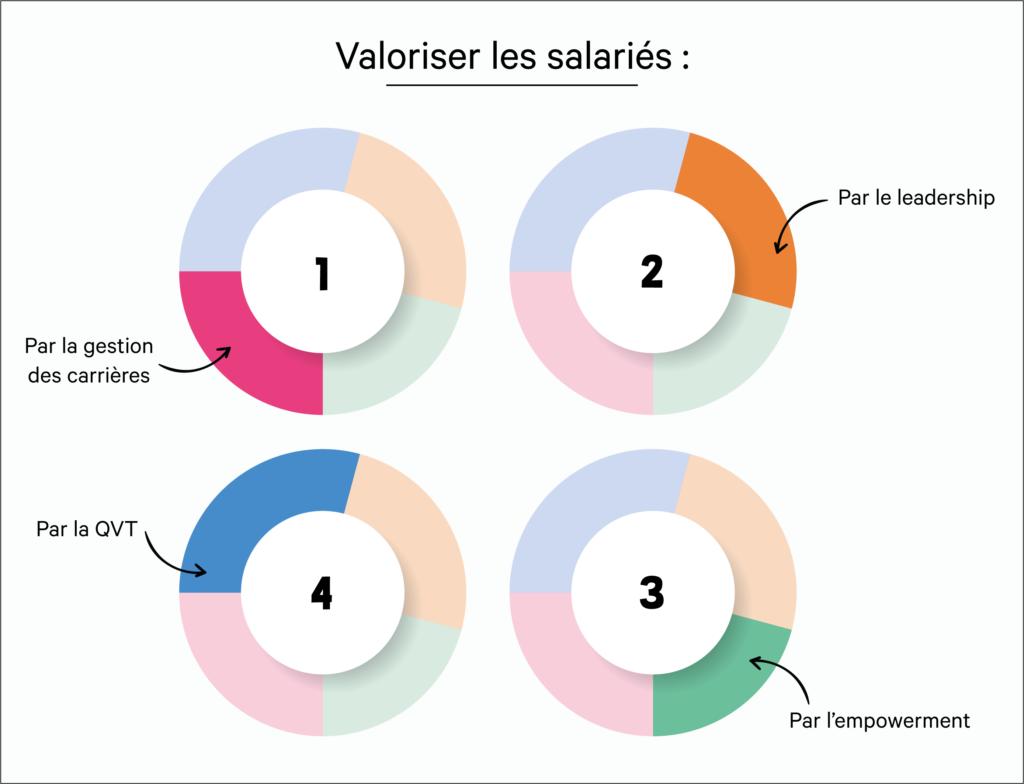 Stratégie RH : Valoriser les salariés