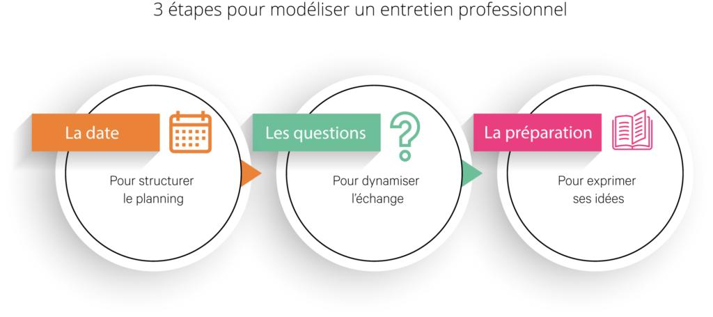 Entretien professionnel et modèle : les étapes
