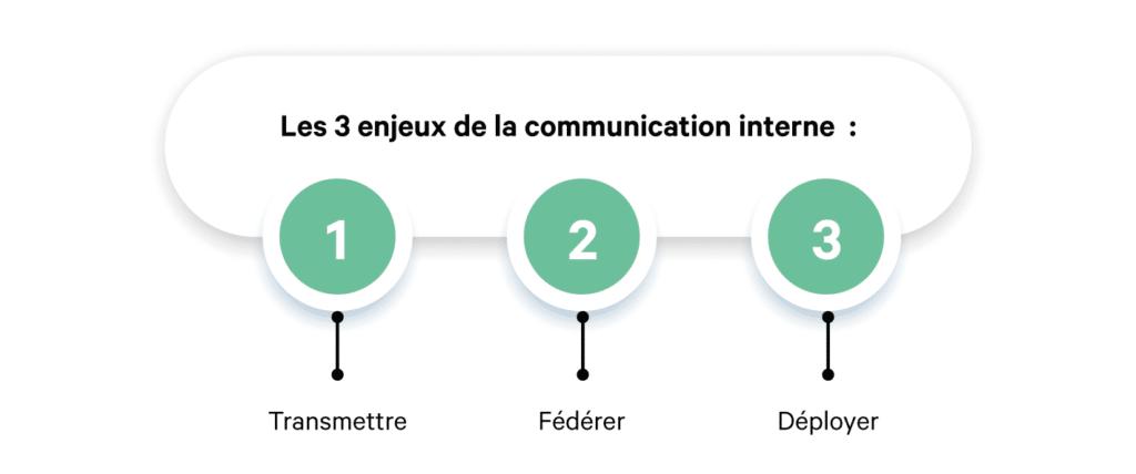Améliorer la communication interne : les enjeux de la com' interne