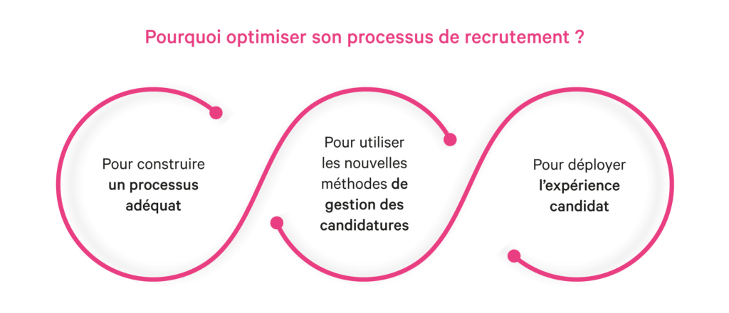 Optimiser le processus de recrutement