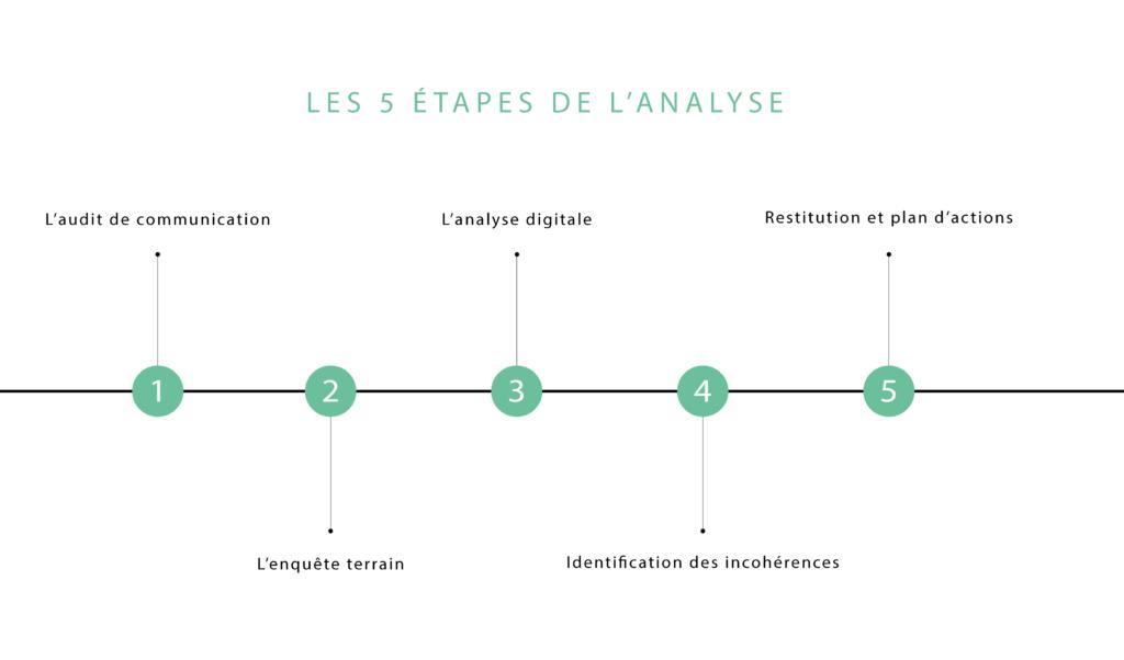 Analyse de la communication interne en entreprise