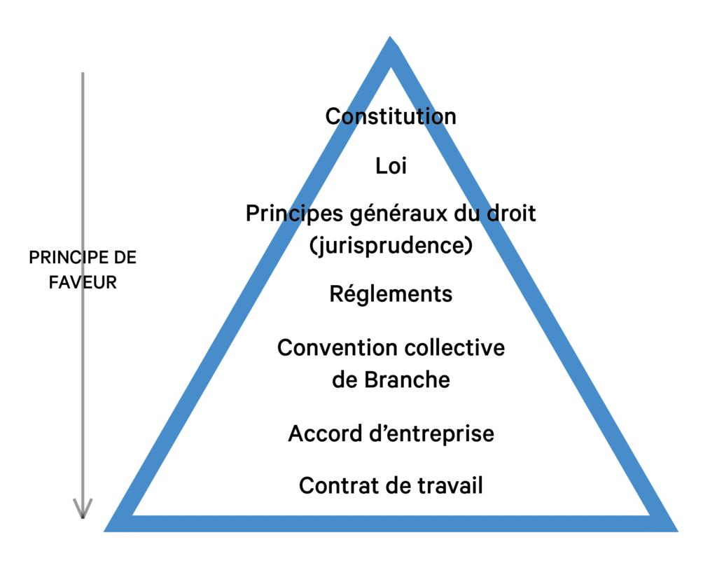 Conseils RH et principe de faveur